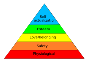 human motivation pyramid based on needs