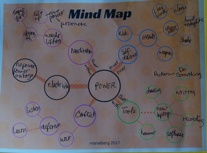"""A mind map around the word """"power"""""""