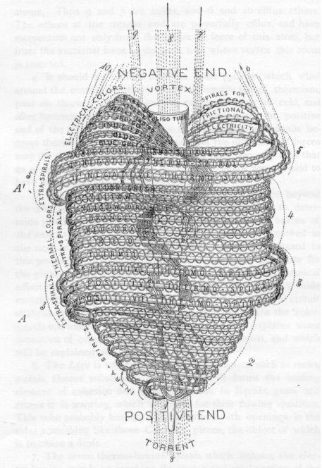 uni-micro-occult atom